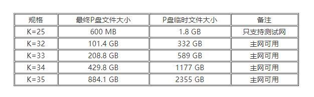 P盘文件规格列表