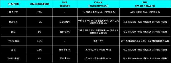 Khala Network 的经济模型