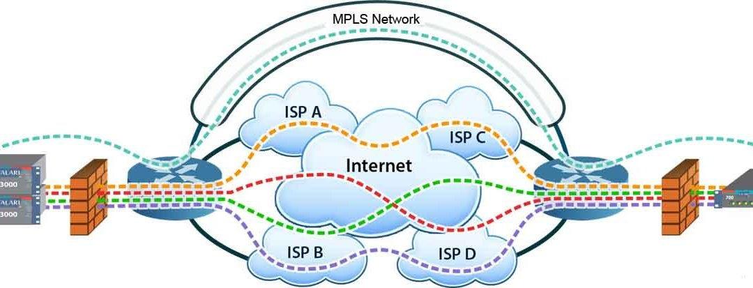 SD-WAN与MPLS的区别及优缺点
