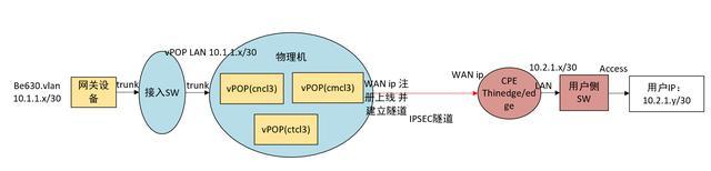 SD-WAN是什么技术?SD-WAN解决了什么问题?