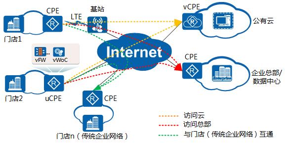 华为SD-WAN零售行业应用场景