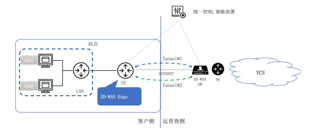 4G 组网