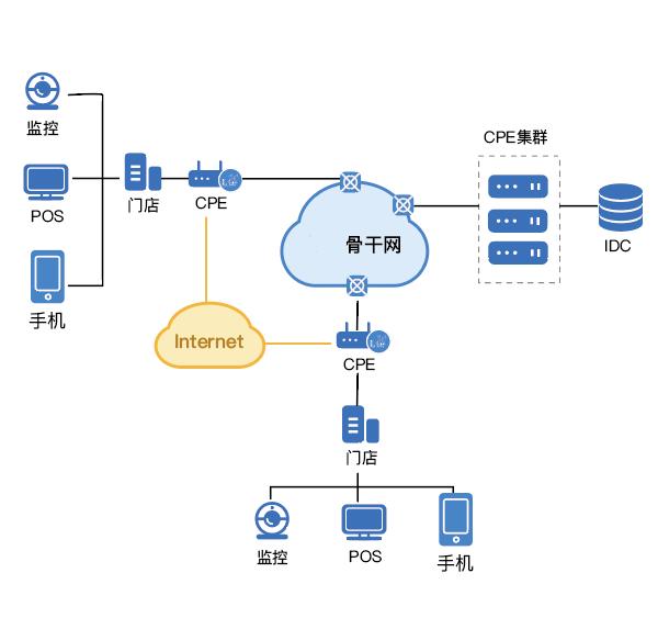 SD-WAN新零售连锁门店网络管理解决方案