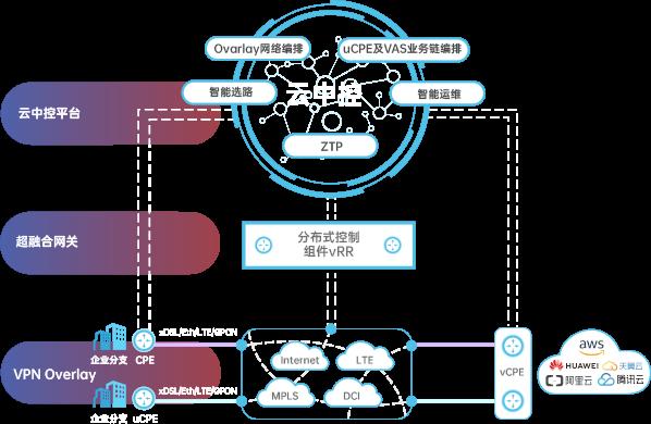 SD-WAN全场景随需互联一站式组网解决方案