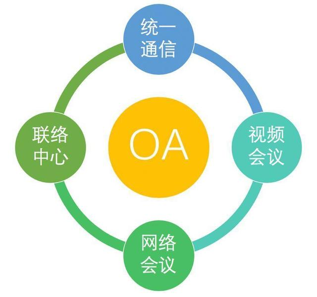 oa协同办公组网方案,各分公司访问SAP系统