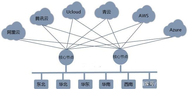 食品饮料行业SD-WAN网络优化解决方案
