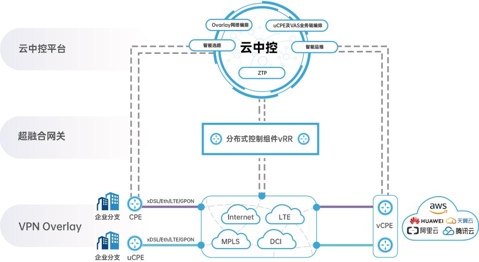 SD-WAN组网方案 异地智能组网 企业网络组网