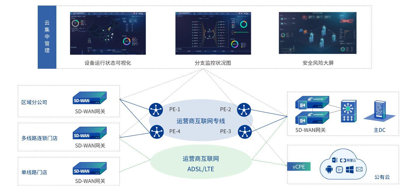 SD-WAN多线路组网及专线网络速度优化解决方案