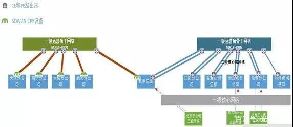 大型跨国集团企业组网解决方案