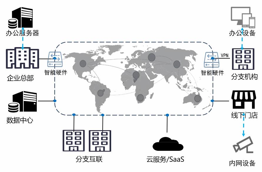 广域网SD-WAN加速方案,国内外高速通道,99.99%可用性